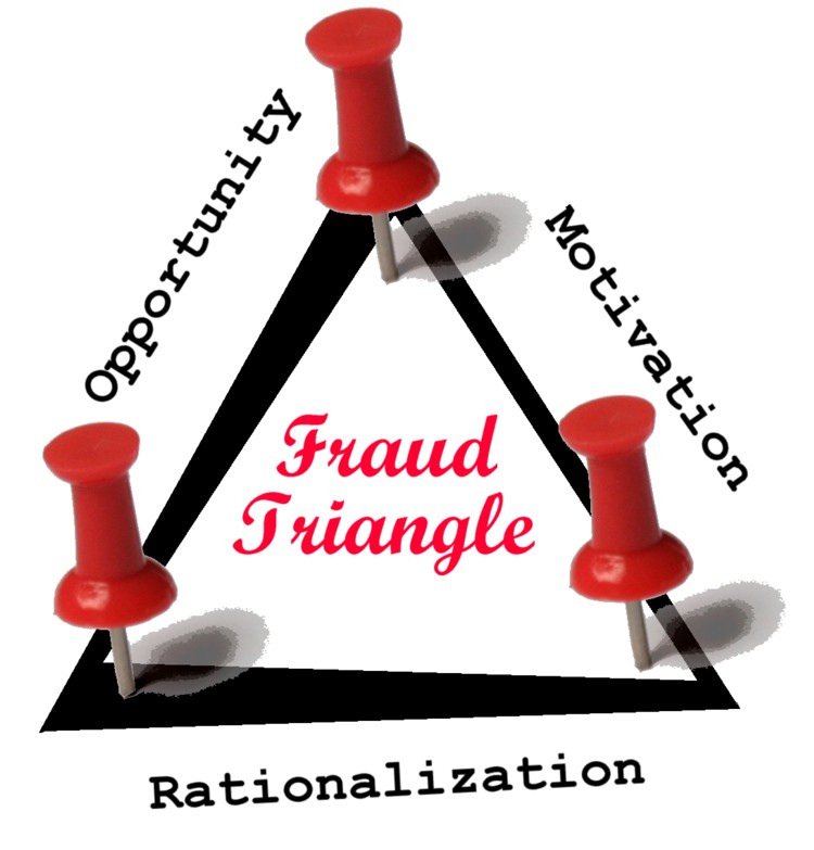 rationalization on the fraud triangle